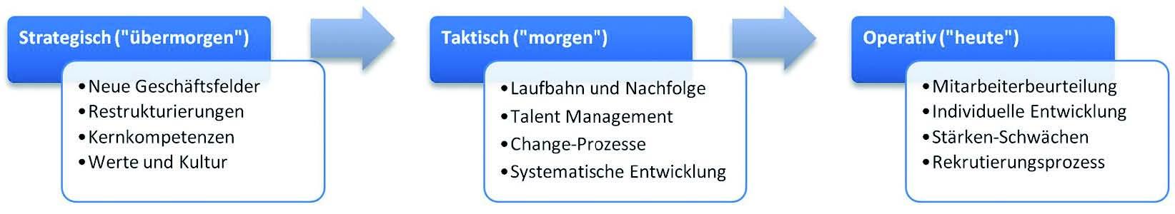Kompetenz-Management als Kernprozess