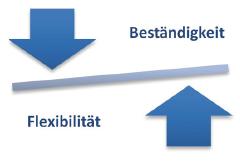 Beständigkeit - Flexibilität