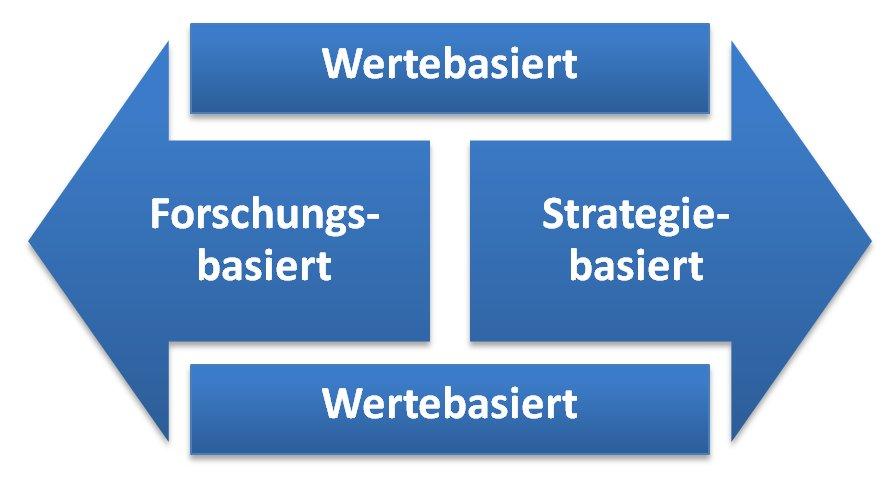 Perspektive von Kompetenzmodellen