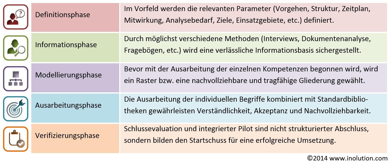 Praxisorientierte, wissenschaftlich fundierte Methodik zur Erstellung von Kompetenzmodellen und anderen intersubjektiven Modellen