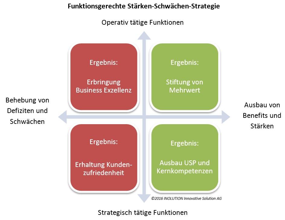 Funktionsgerechte Staerken-Schwaechen-Strategie