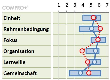 Soll-Ist-Vergleich COMPRO+