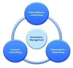 Aufgaben des Kompetenz-Managements