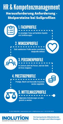 Anforderungen: Stolpersteine und Einflussfaktoren Infografik