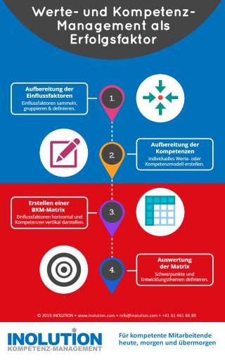 Personalentwicklung ist Unternehmensentwicklung Infografik