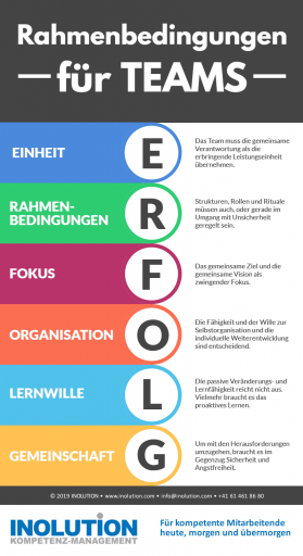 Teamentwicklung zur Kernkompetenz Infografik