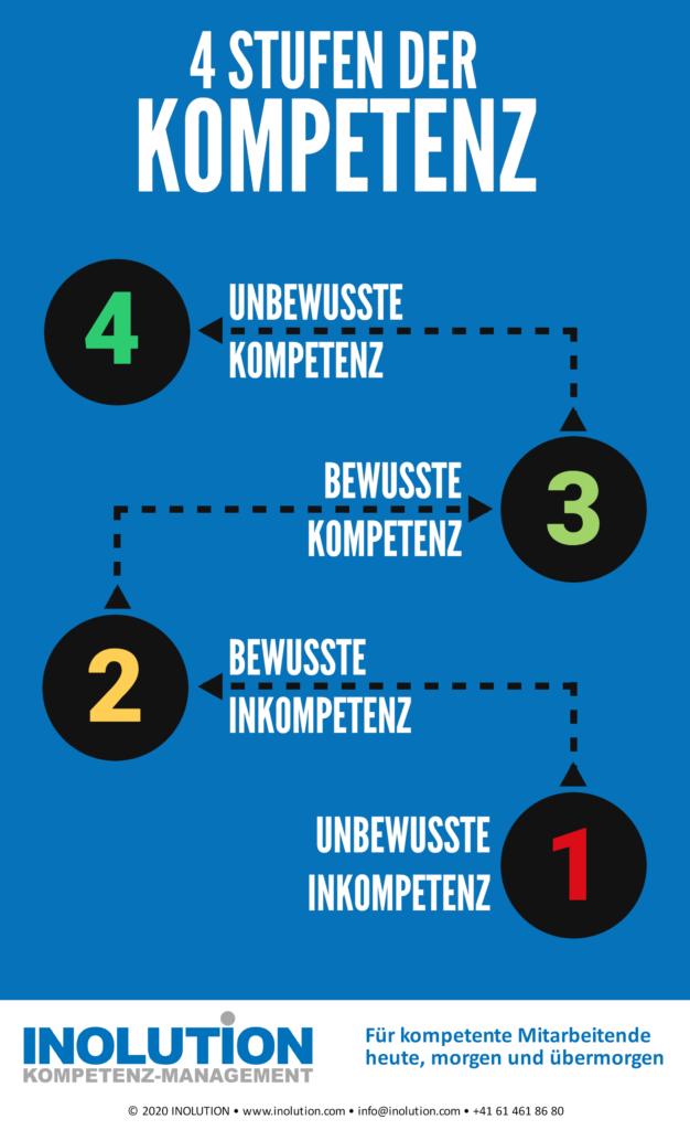 4 Stufen der Kompetenz